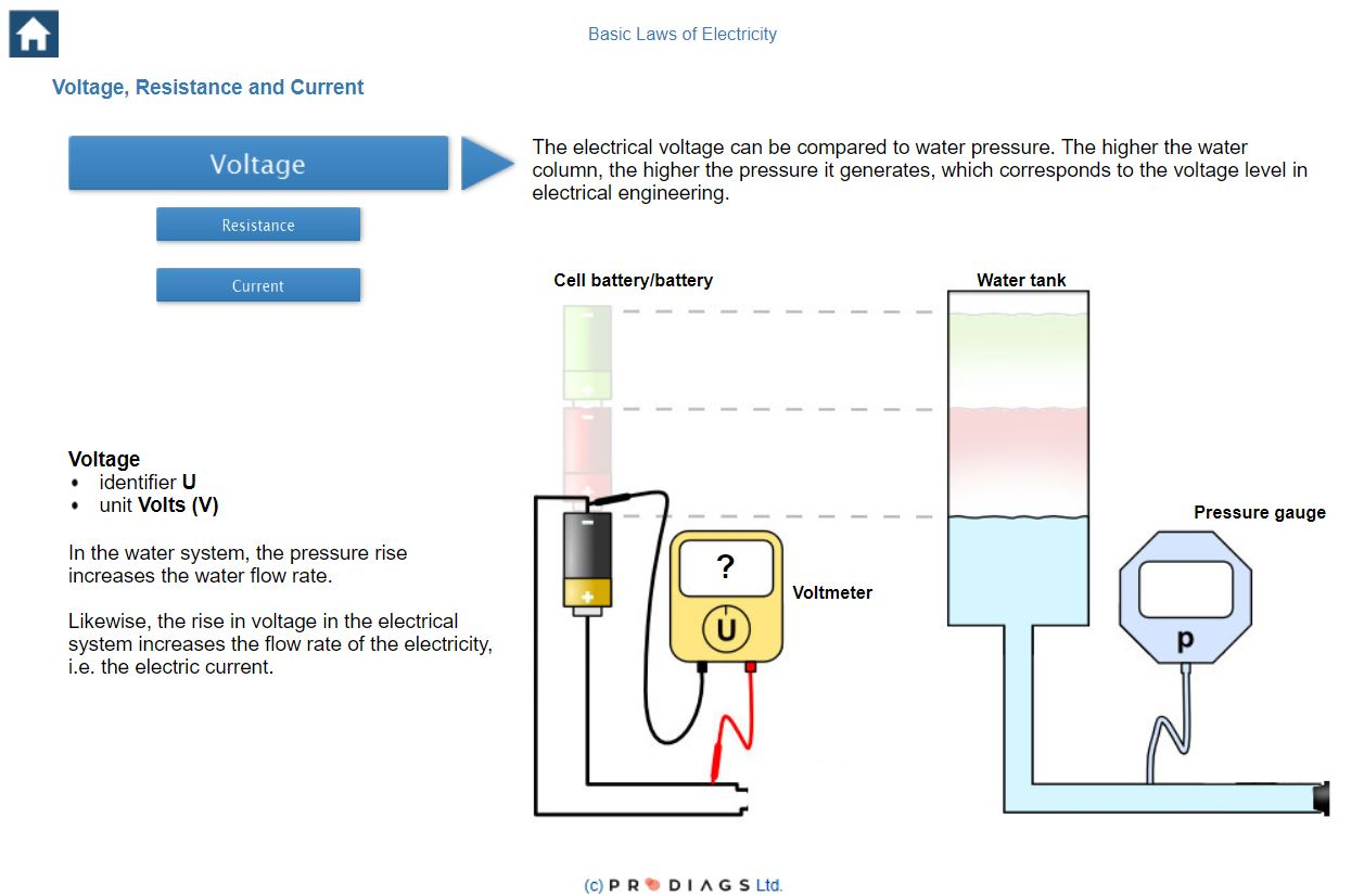 Learn what voltage is, and how to easily understand voltage, current and resistance with this training for mechanics and others in the automotive industry.