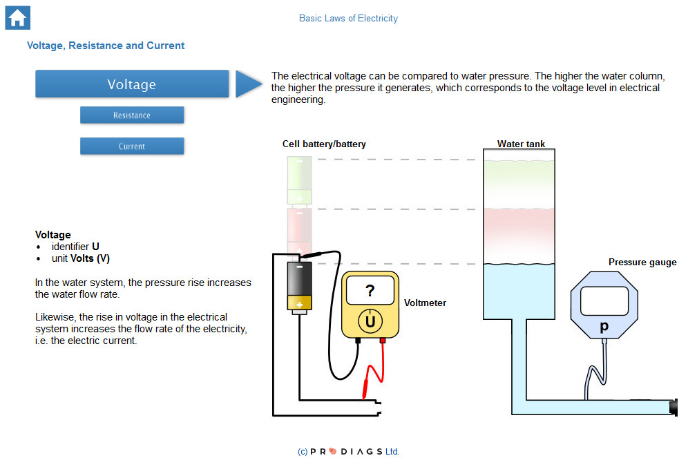 Learn what voltage is, and how to easily understand voltage, current and resistance with this training module for mechanics and others in the automotive industry.