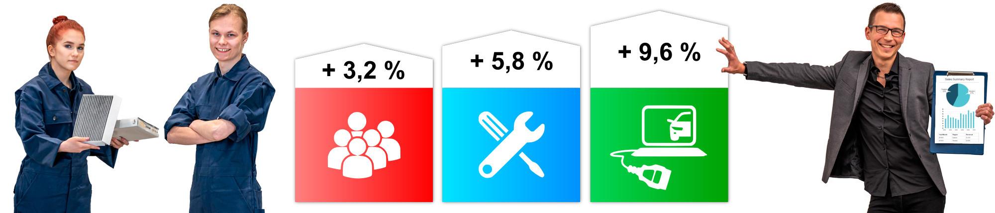 Onnellinen Prodiags myyntikumppani nousevalla myynnillä ja Prodiagsin auto-mekaanikoille tarkoitettujen verkkokoulutsiin tyytyväiset mekaanikot