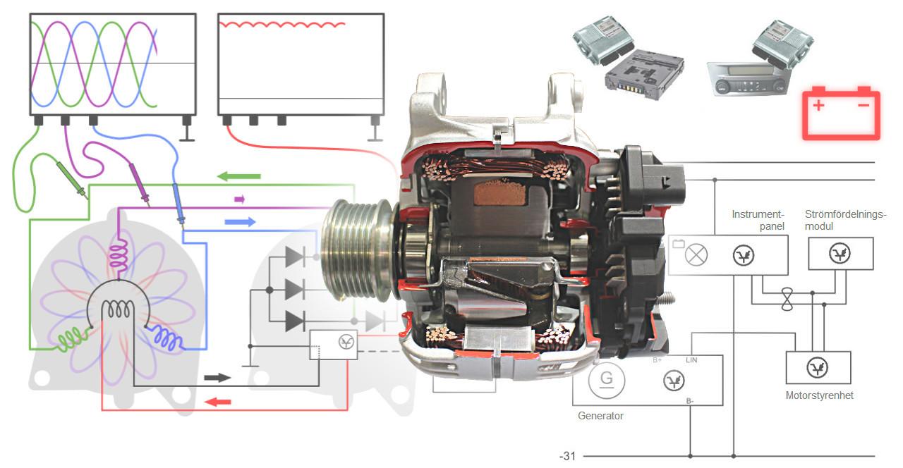 Mekaniker behöver kunskap om generatorns uppbyggnad och hur den fungerar. Studierna inkluderar förklaringar över konstruktionen och komponenter som regulator, rotor, stator och dioder. Lär dig också hur generatorn kontrolleras via generatorns indikatorlampa eller via CAN- eller LIN-nätverk av motorstyrenheten.