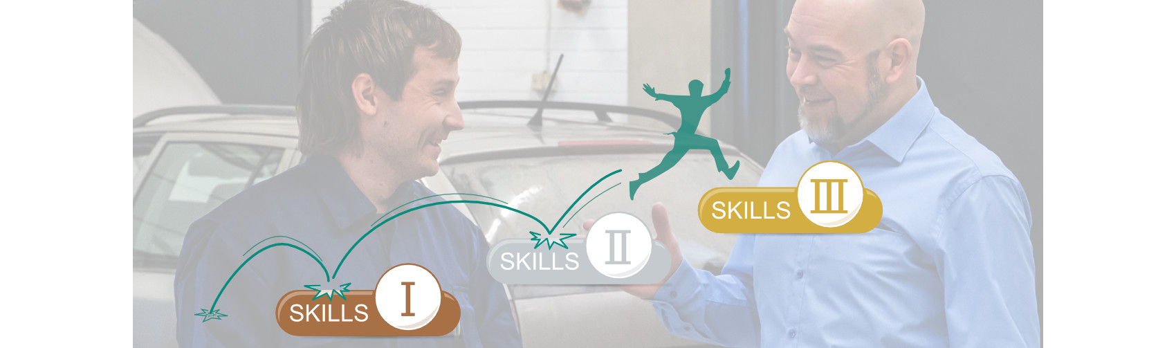 In the background a mechanic or auto technician and his manager standing in front of a car in the workshop. The main focus in the image on a drawn man jumping between the prodiags skills concepts product icons.