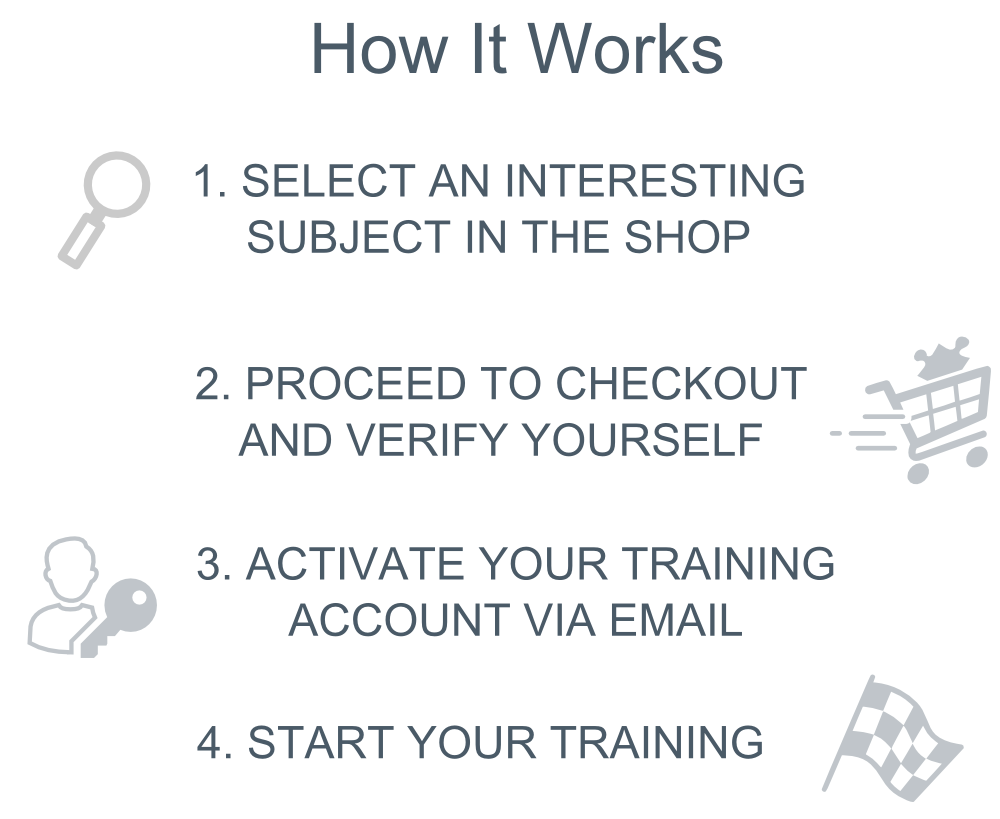 Description of how it works. Icons: magnifying glass, shopping cart, person and key and racing flag. Text: 1 Select an interesting subject in the shop. 2. Proceed to checkout and verify yourself. 3. Activate your training account via email. 4. Start your training.