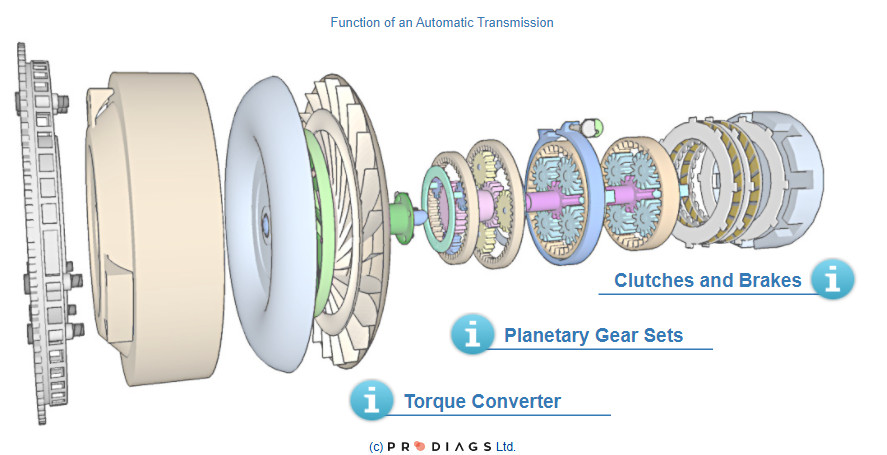 The structure of the automatic transmission. Torque converter, planetary gear set and the clutches and the brakes.