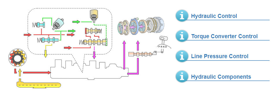 General overview of the transmission's hydraulic control. In the image the automatic transmission's solenoids and valves and oil pump. Also brakes and clutches and manual valve or gear selector valve in the image.